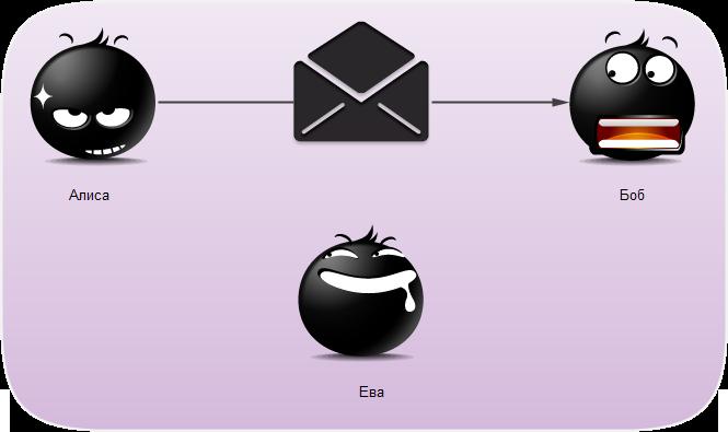 Что такое шифрование файлов2